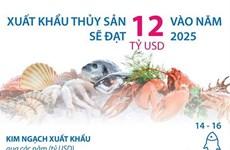 [Infographics] Xuất khẩu thủy sản sẽ đạt 12 tỷ USD vào năm 2025
