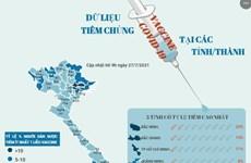 Cập nhật tình hình tiêm chủng vaccine COVID-19 tại các tỉnh, thành