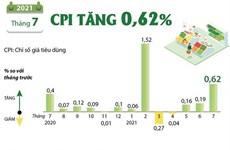 [Infographics] Chỉ số giá tiêu dùng tháng 7 của cả nước tăng 0,62%