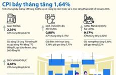 [Infographics] Chỉ số giá tiêu dùng cả nước 7 tháng tăng 1,64%