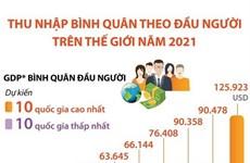 [Infographics] Thu nhập bình quân theo đầu người thế giới năm 2021