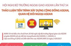 [Infographics] Hội nghị Bộ trưởng Ngoại giao ASEAN lần thứ 54