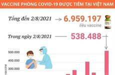 [Infographics] Đã có 538.488 liều vaccine được tiêm trong ngày 2/8
