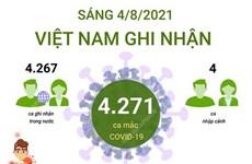 [Infographics] 4.271 ca mắc COVID-19 ghi nhận trong sáng 4/8