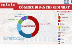 [Infographics] Châu Âu là khu vực có nhiều di sản thế giới nhất