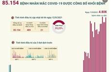 [Infographics] 85.154 bệnh nhân mắc COVID-19 được công bố khỏi bệnh