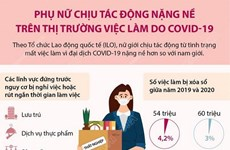 Phụ nữ chịu tác động nặng nề trên thị trường việc làm do COVID-19