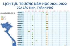 [Infographics] Lịch tựu trường năm học 2021-2022 của các tỉnh, thành