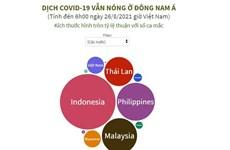 [Infographics] Dịch COVID-19 vẫn nóng tại khu vực Đông Nam Á