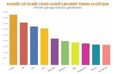[Infographics] 10 nước có ca mắc COVID-19 cao nhất trong 24 giờ qua