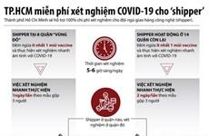 TP.HCM: Đội ngũ giao hàng công nghệ được miễn phí xét nghiệm COVID-19
