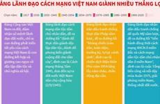 [Infographics] Đảng lãnh đạo Cách mạng Việt Nam giành nhiều thắng lợi
