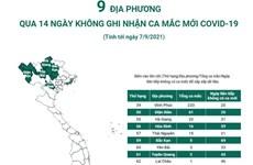 [Infographics]  9 địa phương qua 14 ngày không ghi nhận ca mắc mới