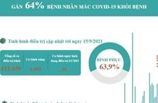 [Infographics] Gần 64% bệnh nhân mắc COVID-19 ở Việt Nam khỏi bệnh