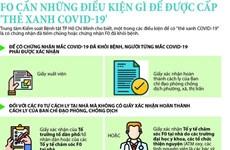 [Infographics] Điều kiện cấp thẻ xanh COVID-19 cho F0 điều trị tại nhà