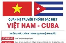 [Infographics] Quan hệ truyền thống đặc biệt Việt Nam-Cuba
