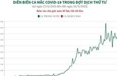 [Infographics] Diễn biến ca mắc COVID-19 trong nước đợt dịch thứ tư
