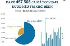 [Infographics] Đã có gần 65% bệnh nhân COVID-19 được công bố khỏi bệnh