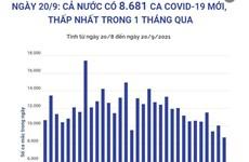 Việt Nam ghi nhận số ca mắc COVID-19 thấp nhất trong 1 tháng qua