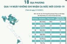 [Infographics] 18 địa phương qua 14 ngày không ghi nhận ca COVID-19