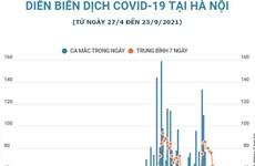[Infographics] Dịch COVID-19 ở Hà Nội có xu hướng giảm dần