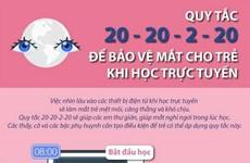 Quy tắc 20-20-2-20 để bảo vệ mắt cho trẻ khi học trực tuyến