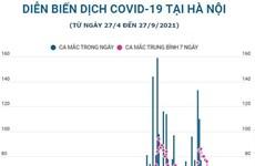 [Infographics] Số ca mắc COVID-19 của Hà Nội đang giảm dần