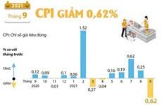 [Infographics] Chỉ số giá tiêu dùng tháng 9 năm 2021 giảm 0,62%