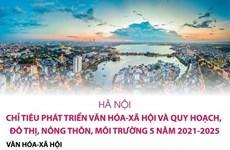 Hà Nội: Chỉ tiêu phát triển văn hóa-xã hội giai đoạn 2021-2025