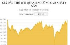 [Infographics] Giá dầu thô WTI quanh ngưỡng cao nhất 7 năm