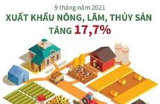 [Infographics] Xuất khẩu nông, lâm, thủy sản 9 tháng tăng 17,7%