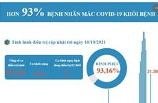 [Infographics] Đã có hơn 93% tổng số bệnh nhân mắc COVID-19 khỏi bệnh