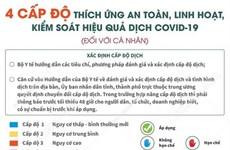 """[Infographics] Bốn cấp độ """"thích ứng an toàn"""" với dịch COVID-19"""