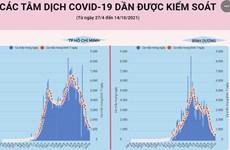 [Infographics] Các tâm dịch COVID-19 dần được kiểm soát