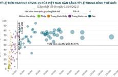 Tỷ lệ tiêm vaccine COVID-19 của Việt Nam gần mức trung bình thế giới