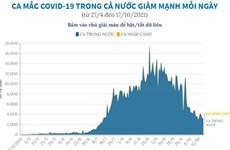 [Infographics] Ca mắc COVID-19 trong cả nước giảm mạnh mỗi ngày