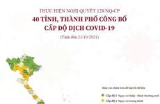 [Infographics] 40 tỉnh, thành phố công bố cấp độ dịch COVID-19