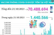 Hơn 70 triệu liều vaccine COVID-19 đã được tiêm tại Việt Nam
