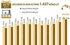 [Infographics] Giá xăng E5 RON 92 tăng 1.427 đồng mỗi lít
