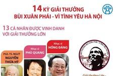 [Infographics] 14 kỳ giải thưởng Bùi Xuân Phái - Vì tình yêu Hà Nội