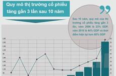 [Infographics] Quy mô thị trường cổ phiếu tăng gần 3 lần sau 10 năm