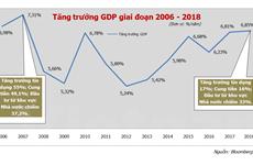 """""""Suy giảm chu kỳ là khó tránh khỏi với nền kinh tế mở như Việt Nam"""""""