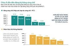 [Infographics] Châu Á dẫn đầu đăng ký bằng sáng chế năm 2018