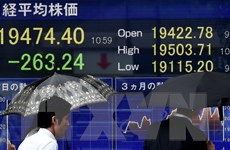 Chứng khoán Thượng Hải ghi thêm hơn 1% mở cửa phiên đầu tuần