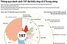 [Infographics] Thông qua danh sách 197 đại biểu ứng cử ở Trung ương