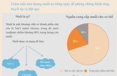 [Infographics] Báo động về tình trạng ăn quá mặn của người Việt Nam