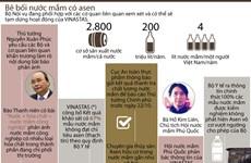 [Infographics] Toàn cảnh vụ bê bối nước mắm có chứa asen