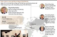[Infographics] Toàn cảnh vụ ám sát Đại sứ Nga tại Thổ Nhĩ Kỳ