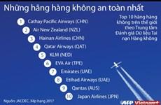 [Infographics] Những hãng hàng không an toàn nhất trên thế giới