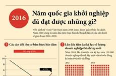 [Infographics] Năm quốc gia khởi nghiệp đã đạt được những gì?